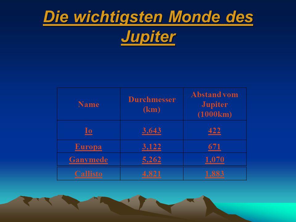 Die wichtigsten Monde des Jupiter Callisto4,8211,883 Name Durchmesser (km) Abstand vom Jupiter (1000km) Io3,643422 Europa3,122671 Ganymede5,2621,070