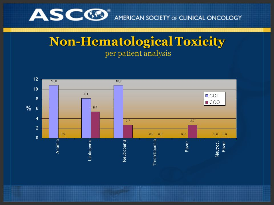 Non-Hematological Toxicity Non-Hematological Toxicity per patient analysis % 10,8 8,1 10,8 0,0 5,4 2,7 0,0 2,7 0,0 0 2 4 6 8 10 12Anemia Leukopenia Neutropenia Thrombopenia Fever Neutrop.