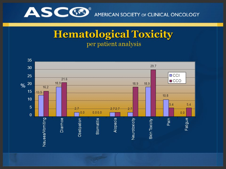 Hematological Toxicity Hematological Toxicity per patient analysis % 13,5 18,9 2,7 0,0 2,7 18,9 10,8 0,0 16,2 21,6 0,0 2,7 18,9 29,7 5,4 0 5 10 15 20 25 30 35 Nausea/Vomiting Diarrhoe Obstipation Stomatitis Alopecia Neurotoxicity Skin Toxicity Pain Fatigue CCI CCO