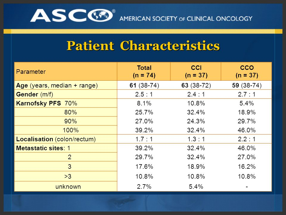 Patient Characteristics Parameter Total (n = 74) CCI (n = 37) CCO (n = 37) Age (years, median + range)61 (38-74)63 (38-72)59 (38-74) Gender (m/f)2.5 : 12.4 : 12.7 : 1 Karnofsky PFS 70%8.1%10.8%5.4% 80%25.7%32.4%18.9% 90%27.0%24.3%29.7% 100%39.2%32.4%46.0% Localisation (colon/rectum)1.7 : 11.3 : 12.2 : 1 Metastatic sites: 139.2%32.4%46.0% 229.7%32.4%27.0% 317.6%18.9%16.2% >310.8% unknown2.7%5.4%-
