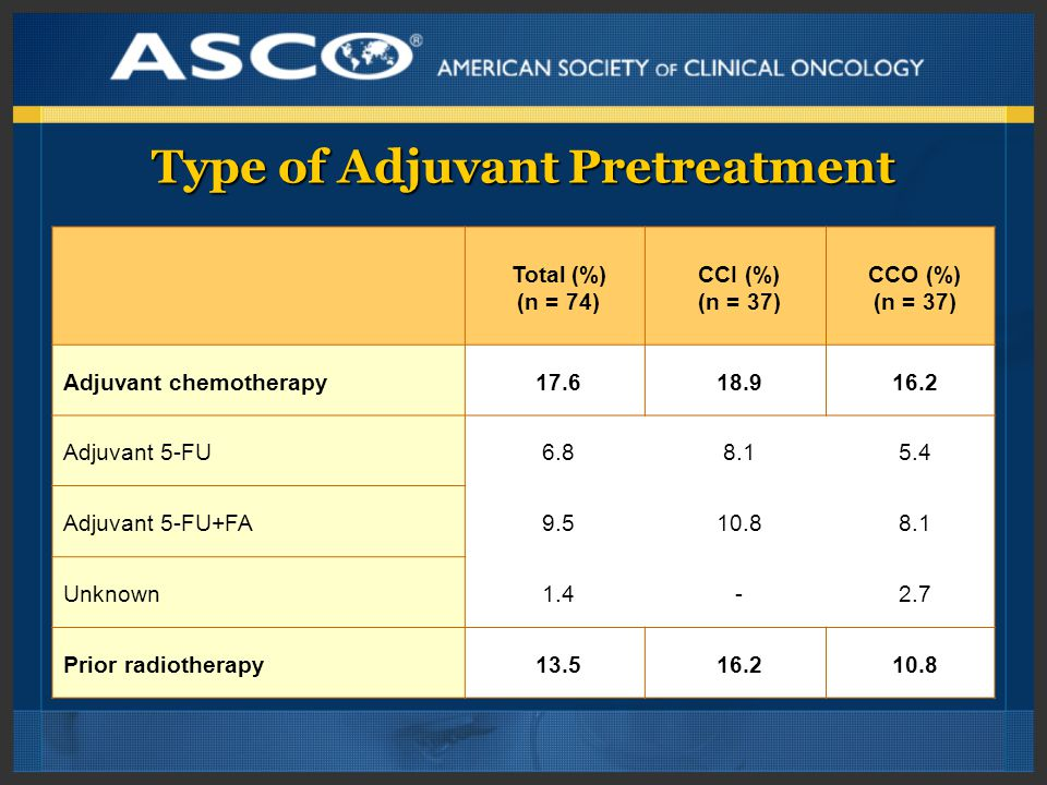 Type of Adjuvant Pretreatment Total (%) (n = 74) CCI (%) (n = 37) CCO (%) (n = 37) Adjuvant chemotherapy17.618.916.2 Adjuvant 5-FU6.88.15.4 Adjuvant 5-FU+FA9.510.88.1 Unknown1.4-2.7 Prior radiotherapy13.516.210.8