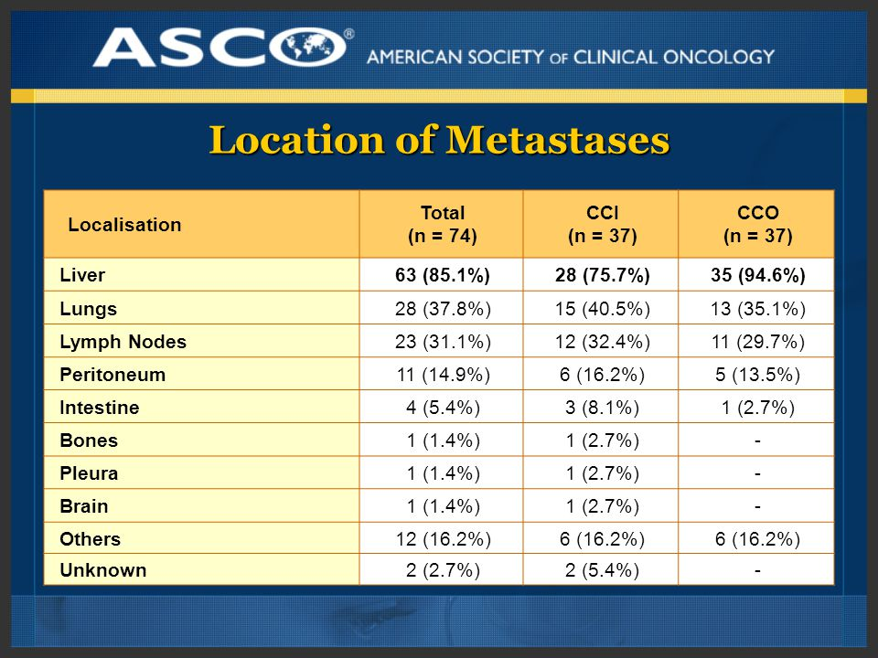 Location of Metastases Localisation Total (n = 74) CCI (n = 37) CCO (n = 37) Liver63 (85.1%)28 (75.7%)35 (94.6%) Lungs28 (37.8%)15 (40.5%)13 (35.1%) Lymph Nodes23 (31.1%)12 (32.4%)11 (29.7%) Peritoneum11 (14.9%)6 (16.2%)5 (13.5%) Intestine4 (5.4%)3 (8.1%)1 (2.7%) Bones1 (1.4%)1 (2.7%)- Pleura1 (1.4%)1 (2.7%)- Brain1 (1.4%)1 (2.7%)- Others12 (16.2%)6 (16.2%) Unknown2 (2.7%)2 (5.4%)-
