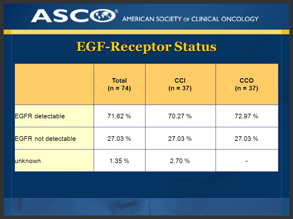 EGF-Receptor Status Total (n = 74) CCI (n = 37) CCO (n = 37) EGFR detectable71.62 %70.27 %72.97 % EGFR not detectable27.03 % unknown1.35 %2.70 %-