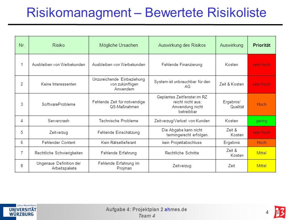 Aufgabe 4: Projektplan 2 ahmes.de Team 4 4 Risikomanagment – Bewertete Risikoliste Nr.RisikoMögliche UrsachenAuswirkung des RisikosAuswirkungPriorität 1Ausbleiben von Werbekunden Fehlende FinanzierungKostensehr hoch 2Keine Interessenten Unzureichende Einbeziehung von zukünftigen Anwendern System ist unbrauchbar für den AG Zeit & Kostensehr hoch 3SoftwareProbleme Fehlende Zeit für notwendige QS-Maßnahmen Geplantes Zeitfenster im RZ reicht nicht aus; Anwendung nicht betreibbar Ergebnis/ Qualität Hoch 4ServercrashTechnische ProblemeZeitverzug/Verlust von KundenKostengering 5ZeitverzugFehlende Einschätzung Die Abgabe kann nicht termingerecht erfolgen.