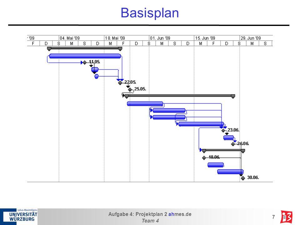 Aufgabe 4: Projektplan 2 ahmes.de Team 4 8 Aktueller Umsetzungsstand - Arbeitspakete ArbeitspaketFortschritt 1.Planung100% 1.1 Projektplan100% 1.2 Server100% 2.