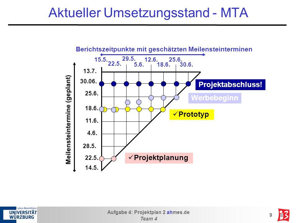 Aufgabe 4: Projektplan 2 ahmes.de Team 4 9 Aktueller Umsetzungsstand - MTA 14.5.