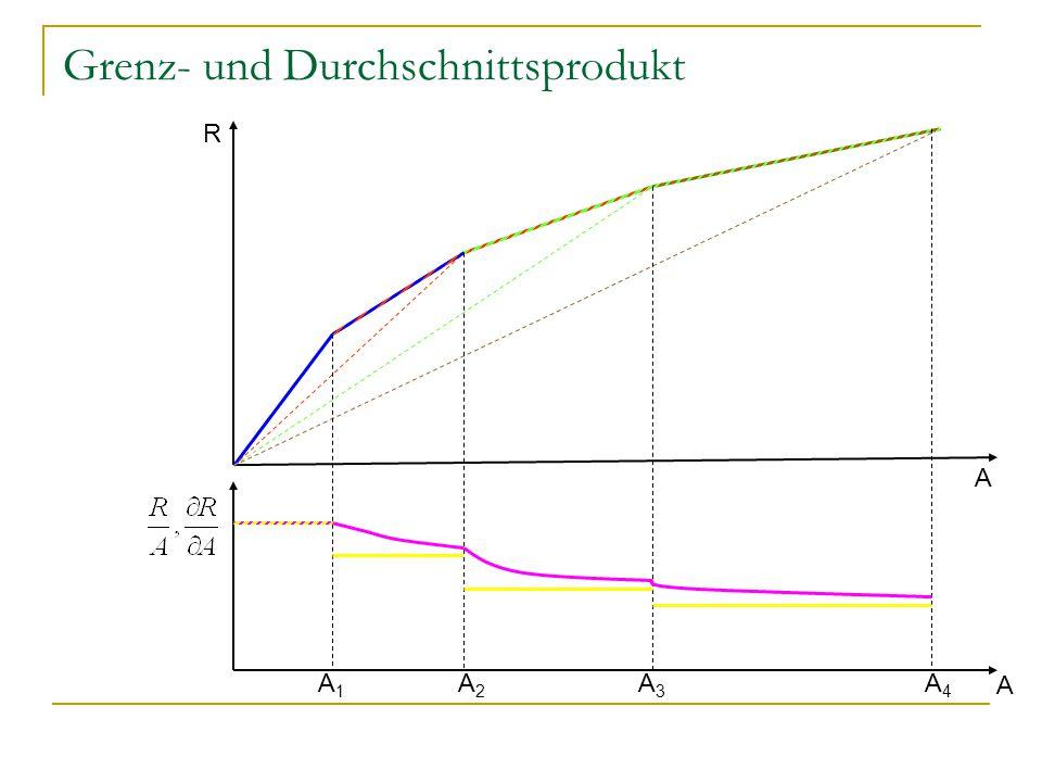 Grenz- und Durchschnittsprodukt R A A1A1 A2A2 A3A3 A4A4 A