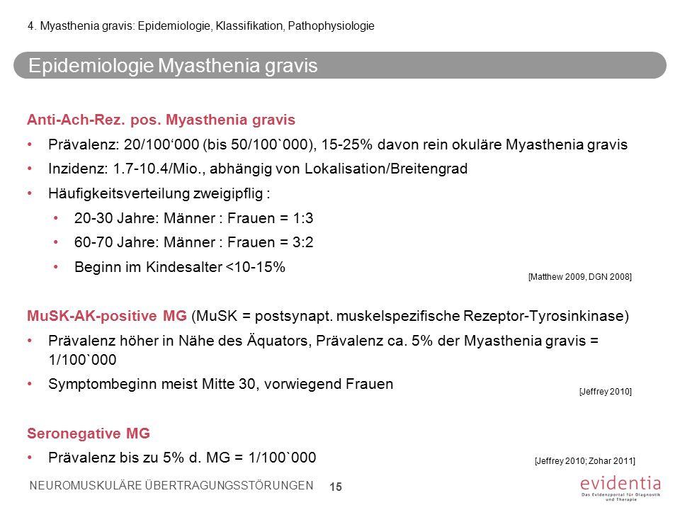 Epidemiologie Myasthenia gravis Anti-Ach-Rez. pos. Myasthenia gravis Prävalenz: 20/100'000 (bis 50/100`000), 15-25% davon rein okuläre Myasthenia grav