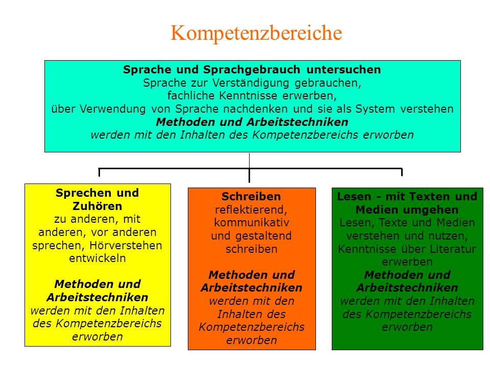 Sprache und Sprachgebrauch untersuchen Sprache zur Verständigung gebrauchen, fachliche Kenntnisse erwerben, über Verwendung von Sprache nachdenken und