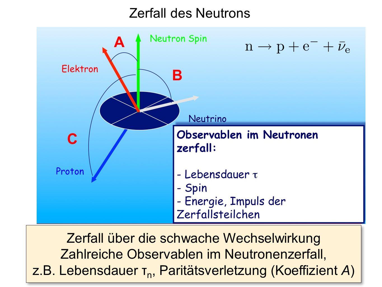 Zerfall des Neutrons Zerfall über die schwache Wechselwirkung Zahlreiche Observablen im Neutronenzerfall, z.B. Lebensdauer τ n, Paritätsverletzung (Ko