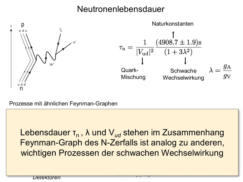 e--e-- νeνe W -- - n p e+e+ νeνe W + p n p n e+e+ νeνe Neutrino Detektoren Solarer pp Zyklus Quark- Mischung Schwache Wechselwirkung Naturkonstanten P