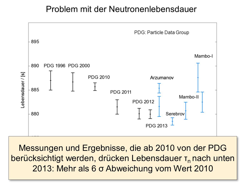 Problem mit der Neutronenlebensdauer Messungen und Ergebnisse, die ab 2010 von der PDG berücksichtigt werden, drücken Lebensdauer τ n nach unten 2013: