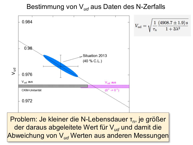 Bestimmung von V ud aus Daten des N-Zerfalls Problem: Je kleiner die N-Lebensdauer τ n, je größer der daraus abgeleitete Wert für V ud und damit die A