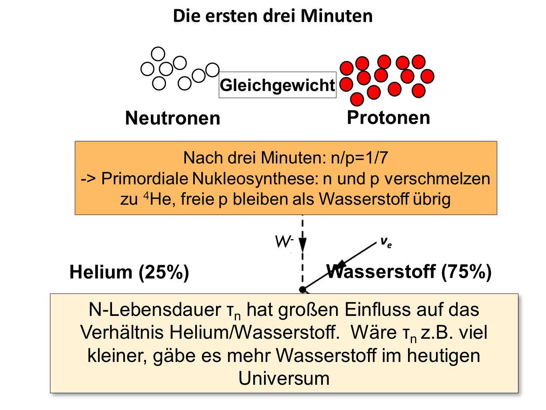 Nach drei Minuten: n/p=1/7 -> Primordiale Nukleosynthese: n und p verschmelzen zu 4 He, freie p bleiben als Wasserstoff übrig Neutronen Protonen Heliu