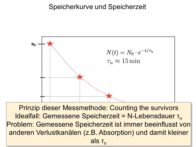 Speicherkurve und Speicherzeit Prinzip dieser Messmethode: Counting the survivors Idealfall: Gemessene Speicherzeit = N-Lebensdauer τ n Problem: Gemes