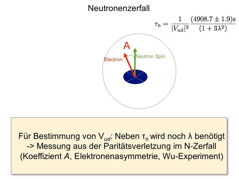 Electron Neutron Spin A Neutronenzerfall Für Bestimmung von V ud : Neben τ n wird noch λ benötigt -> Messung aus der Paritätsverletzung im N-Zerfall (