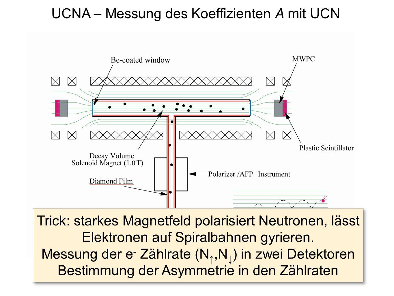 UCNA – Messung des Koeffizienten A mit UCN Trick: starkes Magnetfeld polarisiert Neutronen, lässt Elektronen auf Spiralbahnen gyrieren. Messung der e