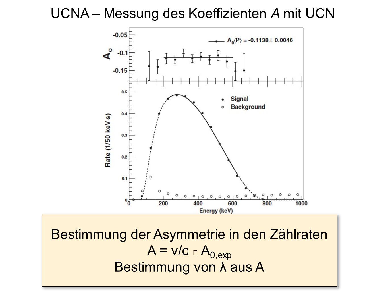 Bestimmung der Asymmetrie in den Zählraten A = v/c Ÿ A 0,exp Bestimmung von λ aus A