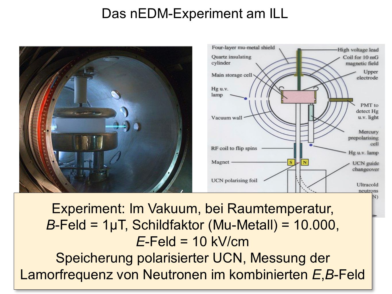 Das nEDM-Experiment am ILL Experiment: Im Vakuum, bei Raumtemperatur, B-Feld = 1μT, Schildfaktor (Mu-Metall) = 10.000, E-Feld = 10 kV/cm Speicherung p