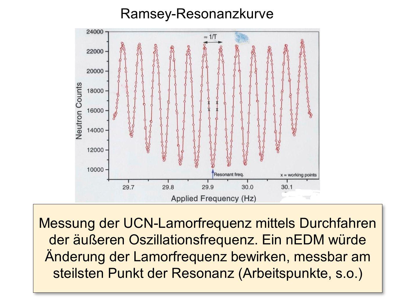 Ramsey-Resonanzkurve Messung der UCN-Lamorfrequenz mittels Durchfahren der äußeren Oszillationsfrequenz. Ein nEDM würde Änderung der Lamorfrequenz bew