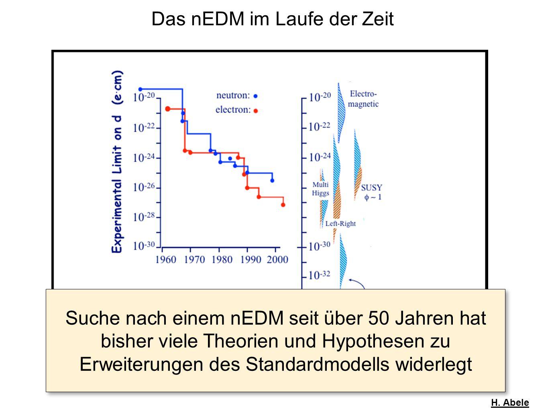 H. Abele Das nEDM im Laufe der Zeit Suche nach einem nEDM seit über 50 Jahren hat bisher viele Theorien und Hypothesen zu Erweiterungen des Standardmo