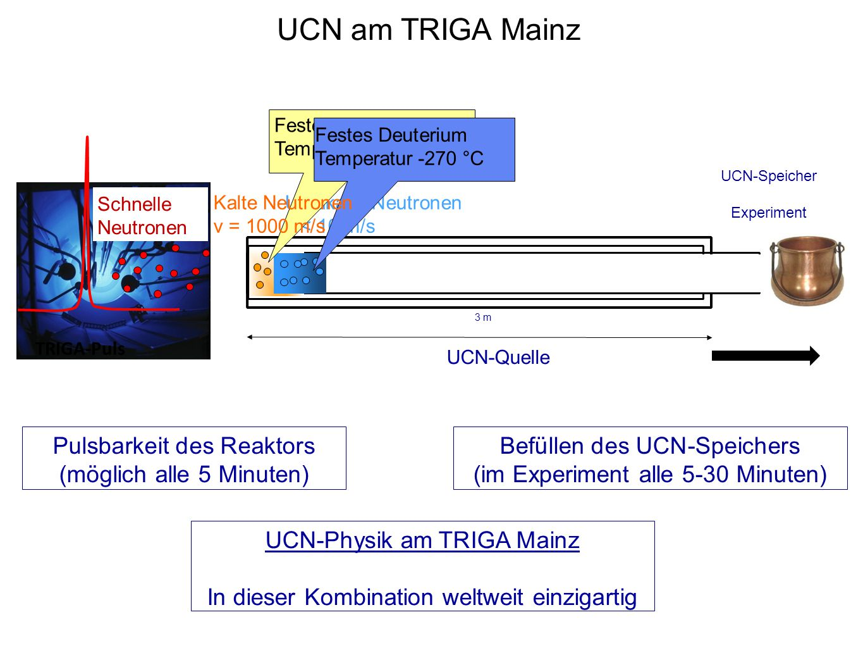 UCN-Quelle TRIGA-Puls Schnelle Neutronen Ultrakalte Neutronen v < 10 m/s Fester Wasserstoff Temperatur -250 °C Festes Deuterium Temperatur -270 °C 3 m