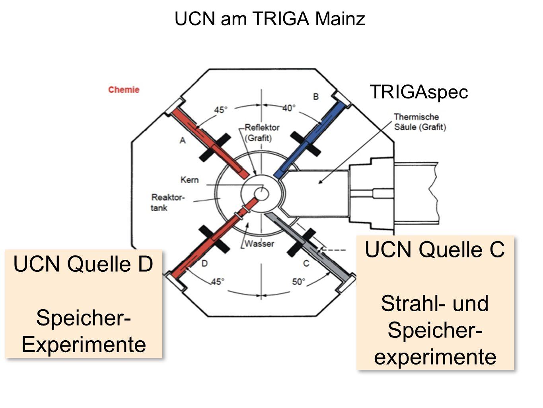 TRIGAspec UCN Quelle C Strahl- und Speicher- experimente UCN Quelle D Speicher- Experimente UCN am TRIGA Mainz