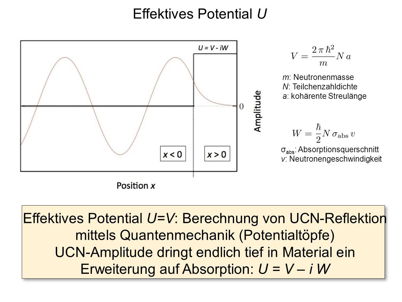 Effektives Potential U Effektives Potential U=V: Berechnung von UCN-Reflektion mittels Quantenmechanik (Potentialtöpfe) UCN-Amplitude dringt endlich t