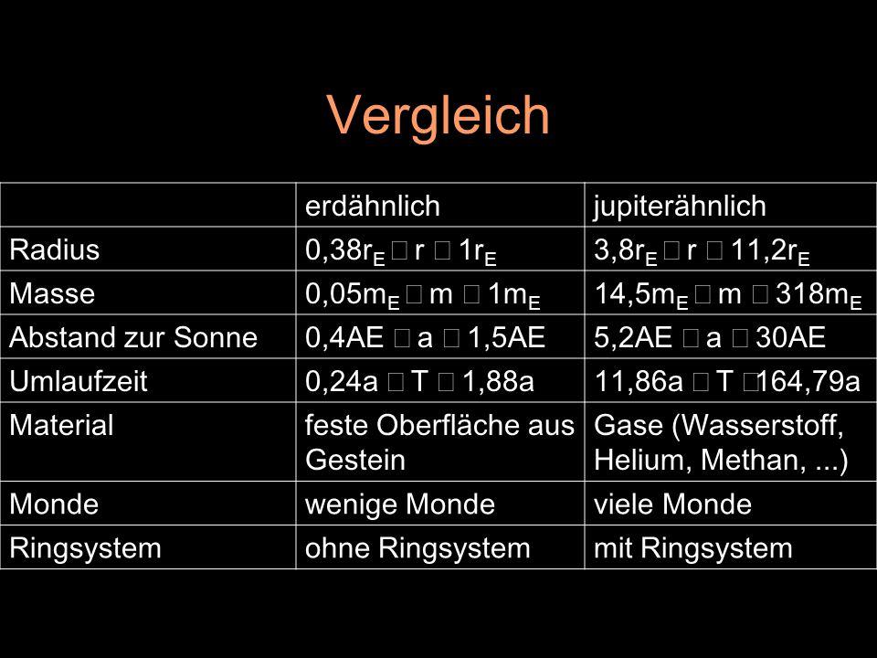 Vergleich erdähnlichjupiterähnlich Radius0,38r E  r  1r E 3,8r E  r  11,2r E Masse0,05m E  m  1m E 14,5m E  m  318m E Abstand zur Sonn