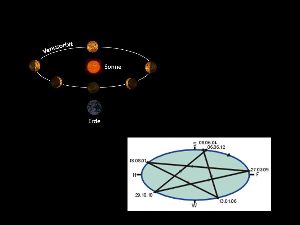 ♀ Äquatordurchmesser/ Poldurchmesser: 12.103,6 km ♀ Masse: 4,8685 × 10^24 kg (0,815 Erdmassen) ♀ Mittlere Dichte: 5,243 g/cm³ (Erde: 5,52 ) ♀ Venusjahr: 224,701 Tage ♀ Umlaufbahn: sonnennächster Punkt:0,718 AE sonnenfernster Punkt:0,728 AE => fast ein Kreis ♀ retrograde Rotation : Sonne geht im Westen auf und im Osten unter ♀ Rotation um sich selbst: 243,019 Tage (8% länger als Umlaufdauer) ♀ Venustag (Sonnenaufgang – Sonnenaufgang): 116,751 Tage ♀ Fallbeschleunigung: 8,87m/s² (0,905 fache der Erde) ♀ Mittlere Temperatur an der Oberfläche: 740K (467°C) MythologieAllgemeinesEigenschaftenAufbau Erforschung/ Missionen