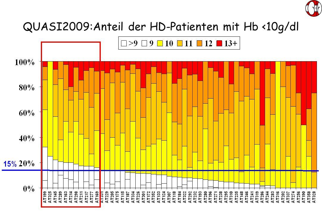 QUASI2009:Anteil der HD-Patienten mit Hb <10g/dl