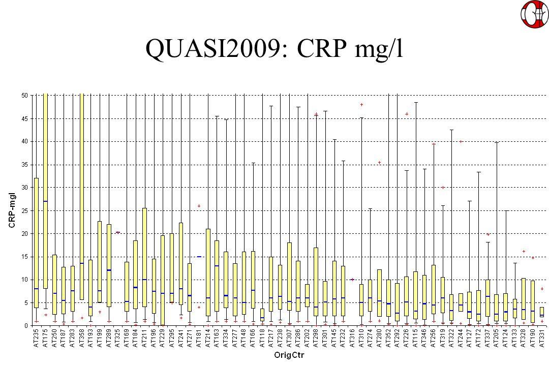 QUASI2009: CRP mg/l