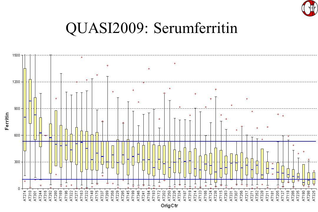 QUASI2009: Serumferritin