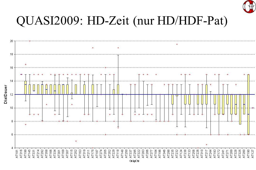 QUASI2009: HD-Zeit (nur HD/HDF-Pat)
