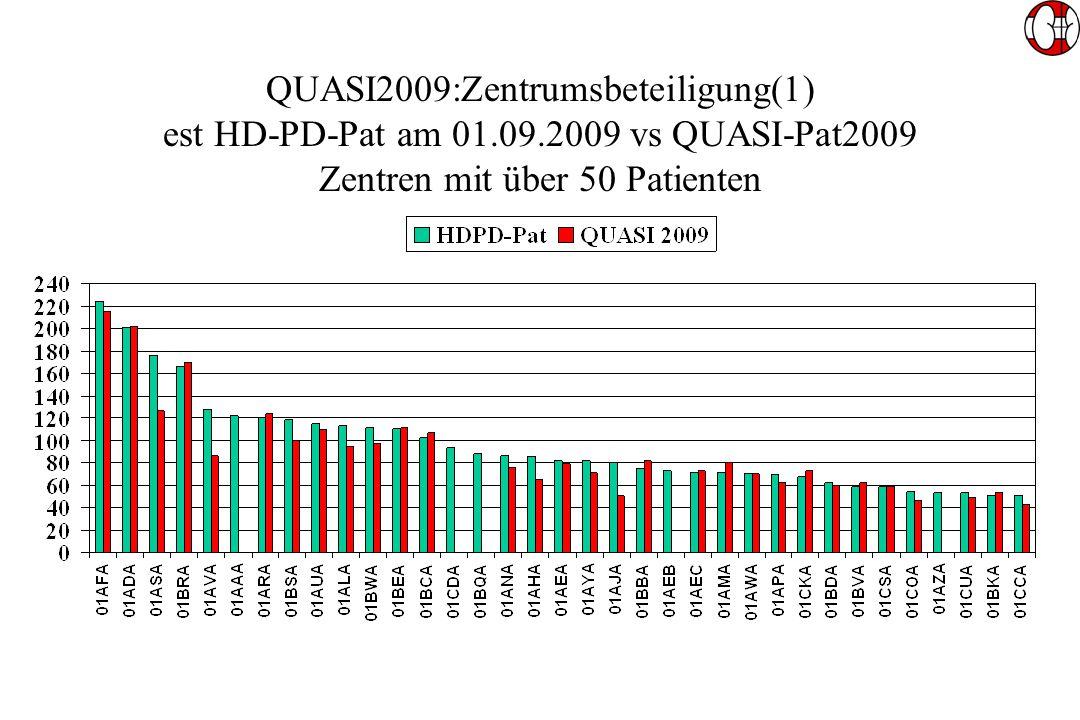 QUASI2009:Zentrumsbeteiligung(1) est HD-PD-Pat am 01.09.2009 vs QUASI-Pat2009 Zentren mit über 50 Patienten