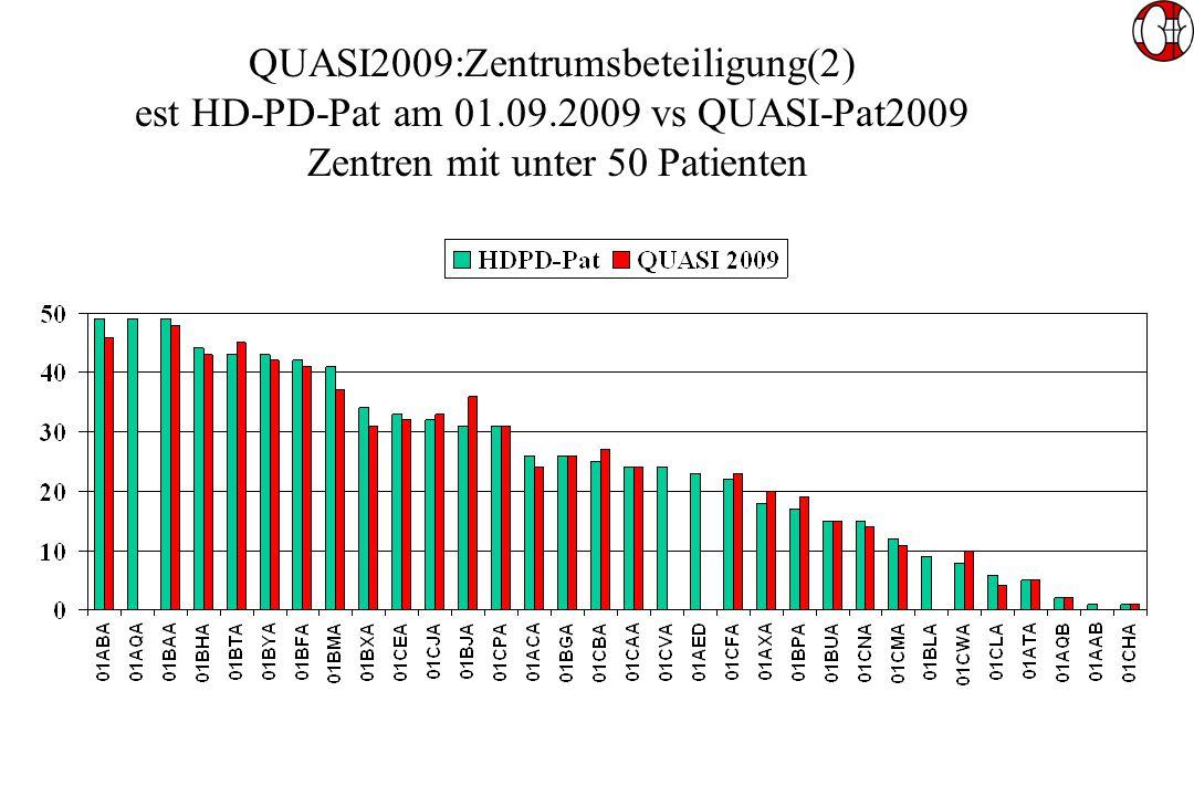 QUASI2009:Zentrumsbeteiligung(2) est HD-PD-Pat am 01.09.2009 vs QUASI-Pat2009 Zentren mit unter 50 Patienten