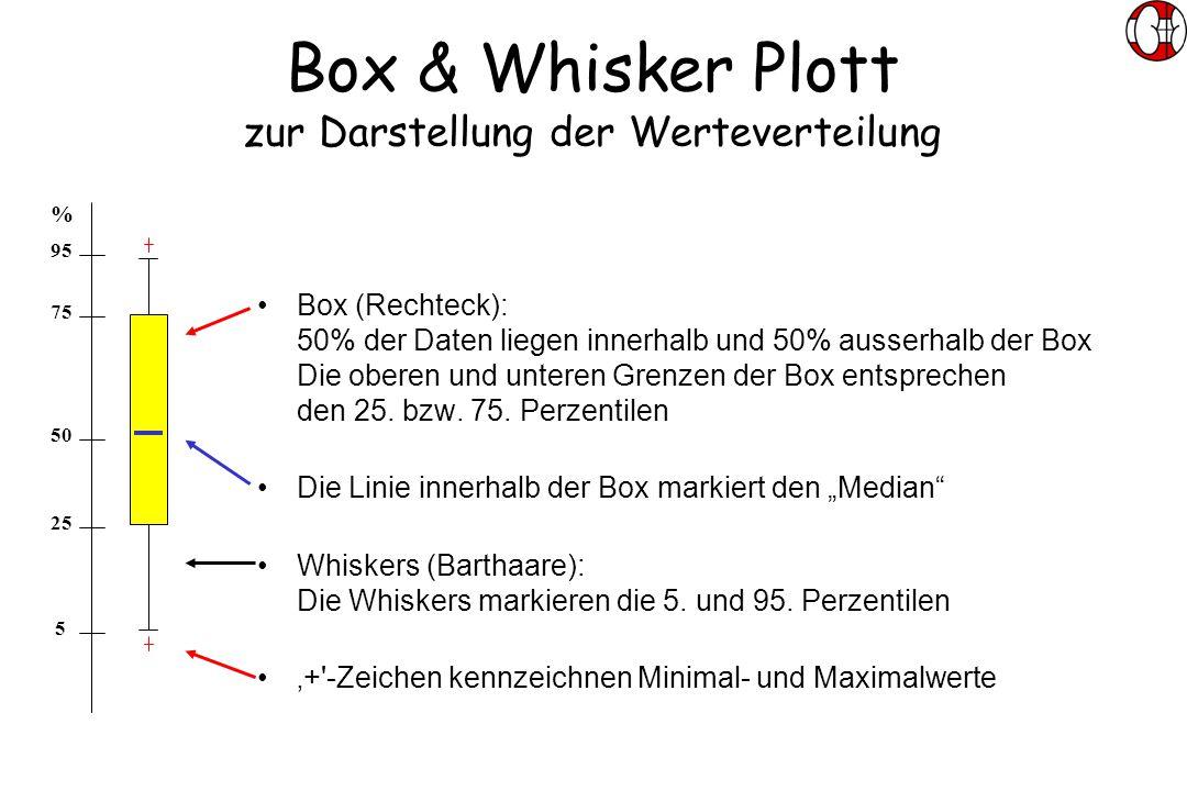 Box & Whisker Plott zur Darstellung der Werteverteilung Box (Rechteck): 50% der Daten liegen innerhalb und 50% ausserhalb der Box Die oberen und unteren Grenzen der Box entsprechen den 25.