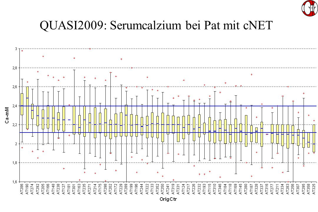 QUASI2009: Serumcalzium bei Pat mit cNET