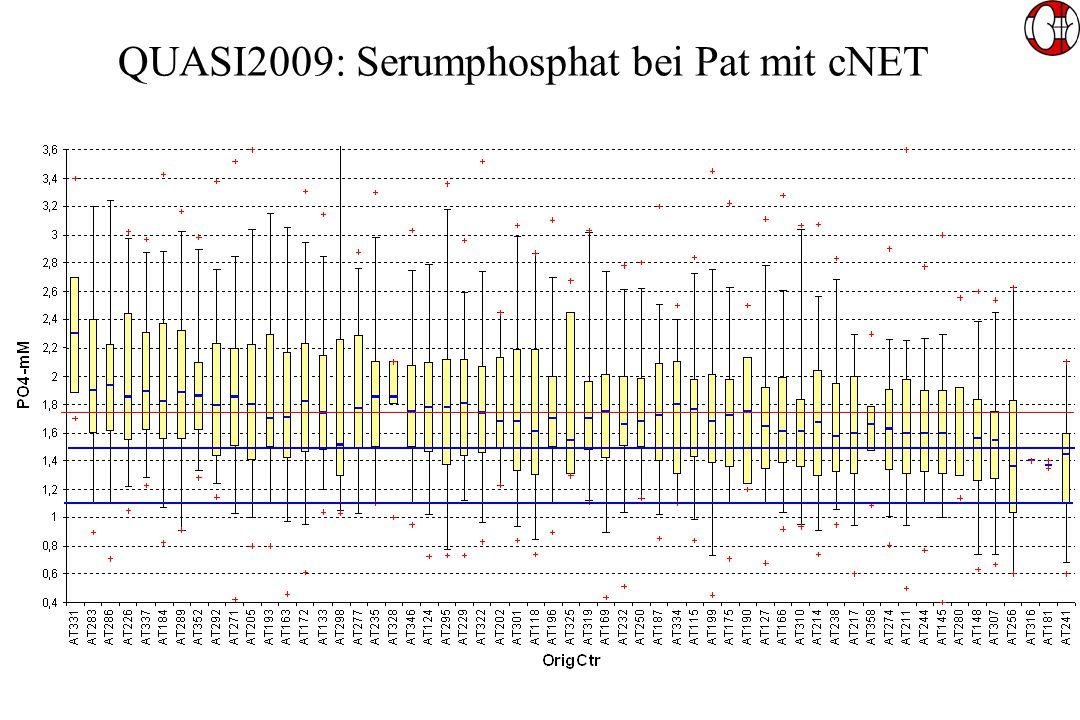 QUASI2009: Serumphosphat bei Pat mit cNET