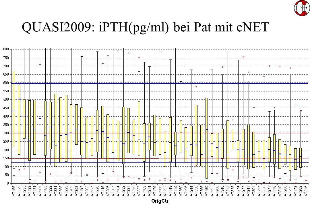 QUASI2009: iPTH(pg/ml) bei Pat mit cNET