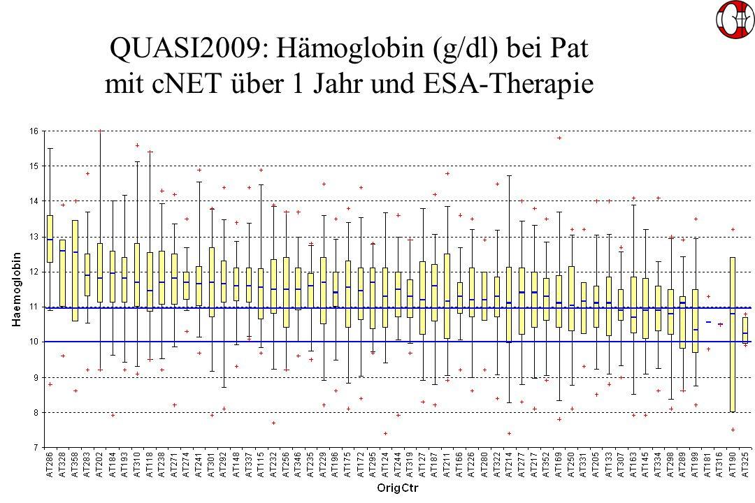 QUASI2009: Hämoglobin (g/dl) bei Pat mit cNET über 1 Jahr und ESA-Therapie