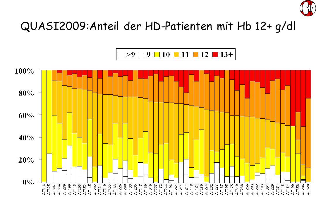 QUASI2009:Anteil der HD-Patienten mit Hb 12+ g/dl