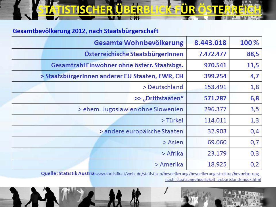 Gesamtbevölkerung 2012, nach Staatsbürgerschaft Quelle: Statistik Austria www.statistik.at/web_de/statistiken/bevoelkerung/bevoelkerungsstruktur/bevoe