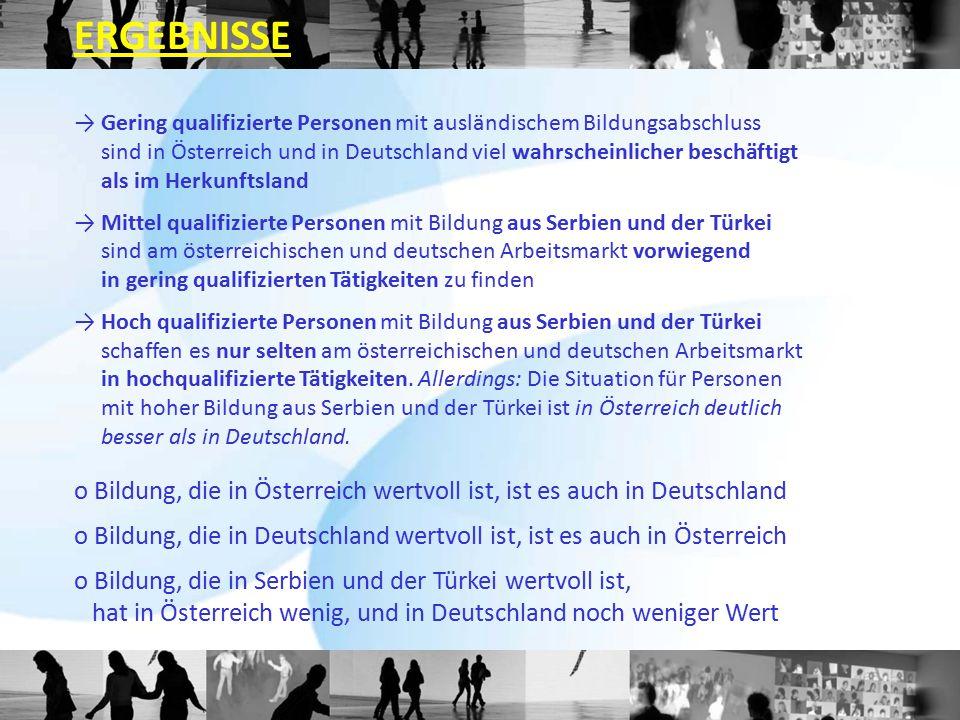 → Gering qualifizierte Personen mit ausländischem Bildungsabschluss sind in Österreich und in Deutschland viel wahrscheinlicher beschäftigt als im Her