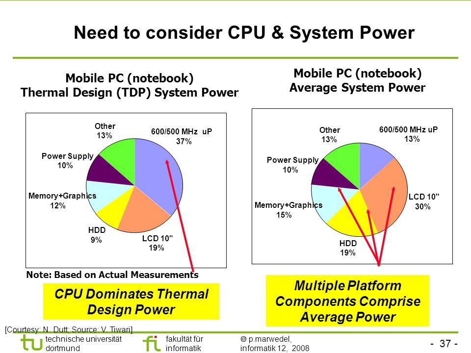 - 37 - technische universität dortmund fakultät für informatik  p.marwedel, informatik 12, 2008 TU Dortmund Need to consider CPU & System Power Mobile PC (notebook) Thermal Design (TDP) System Power Note: Based on Actual Measurements 600/500 MHz uP 37% LCD 10 19% HDD 9% Memory+Graphics 12% Power Supply 10% Other 13% Mobile PC (notebook) Average System Power 600/500 MHz uP 13% LCD 10 30% HDD 19% Memory+Graphics 15% Power Supply 10% Other 13% CPU Dominates Thermal Design Power Multiple Platform Components Comprise Average Power [Courtesy: N.