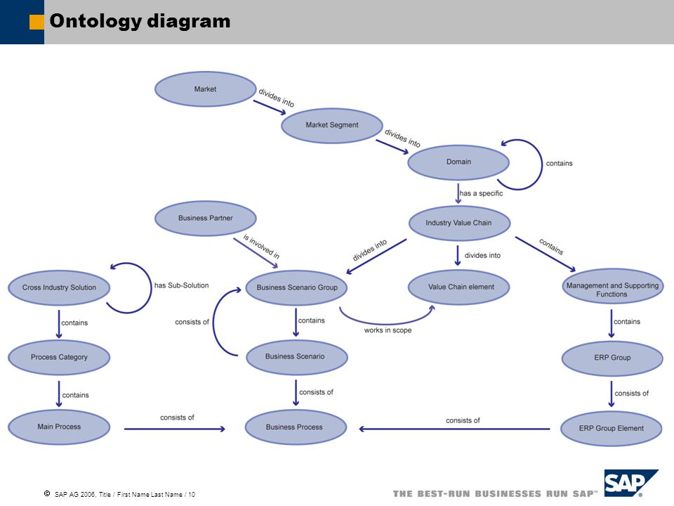  SAP AG 2006, Title / First Name Last Name / 10 Ontology diagram