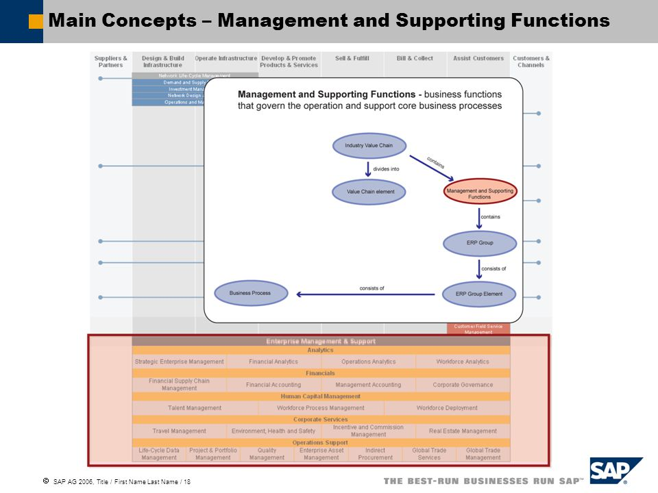  SAP AG 2006, Title / First Name Last Name / 18 Main Concepts – Management and Supporting Functions