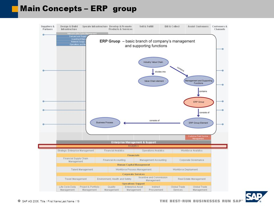  SAP AG 2006, Title / First Name Last Name / 19 Main Concepts – ERP group