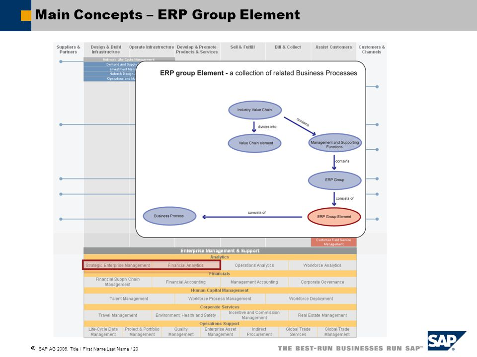  SAP AG 2006, Title / First Name Last Name / 20 Main Concepts – ERP Group Element