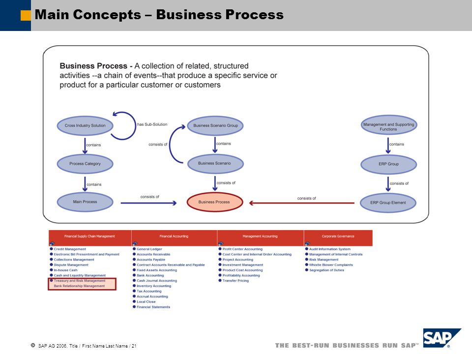  SAP AG 2006, Title / First Name Last Name / 21 Main Concepts – Business Process